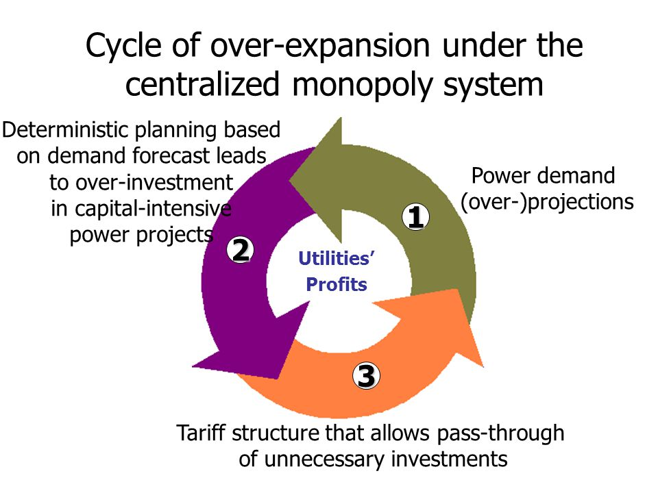 Cycle of over-expansion under the centralized monopoly system Power demand (over-)projections Deterministic planning based on demand forecast leads to over-investment in capital-intensive power projects Tariff structure that allows pass-through of unnecessary investments Utilities' Profits 1 2 3