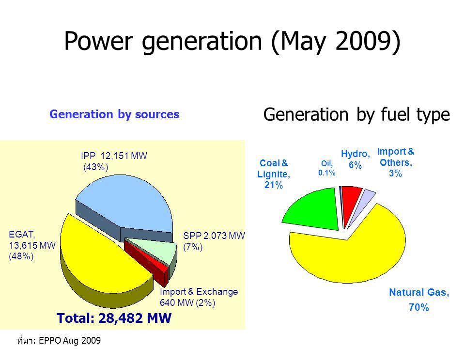 Rice husk-fired power plant •9.8 MW •Roi Et, Thailand