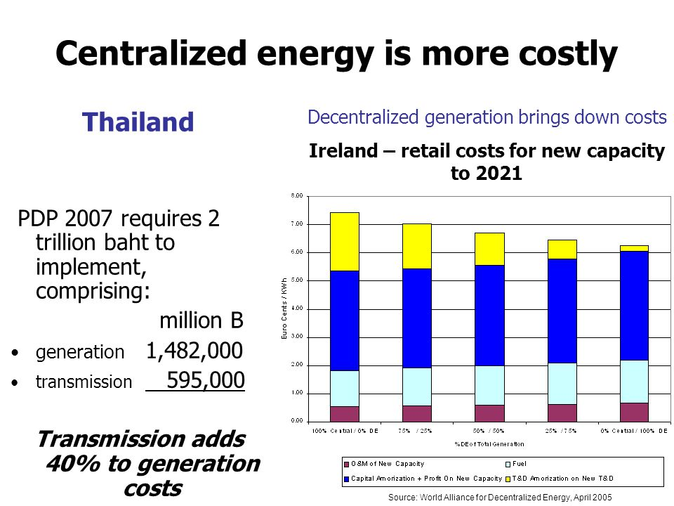 Centralized energy is more costly Thailand PDP 2007 requires 2 trillion baht to implement, comprising: million B •generation 1,482,000 •transmission 595,000 Transmission adds 40% to generation costs Decentralized generation brings down costs Ireland – retail costs for new capacity to 2021 Source: World Alliance for Decentralized Energy, April 2005
