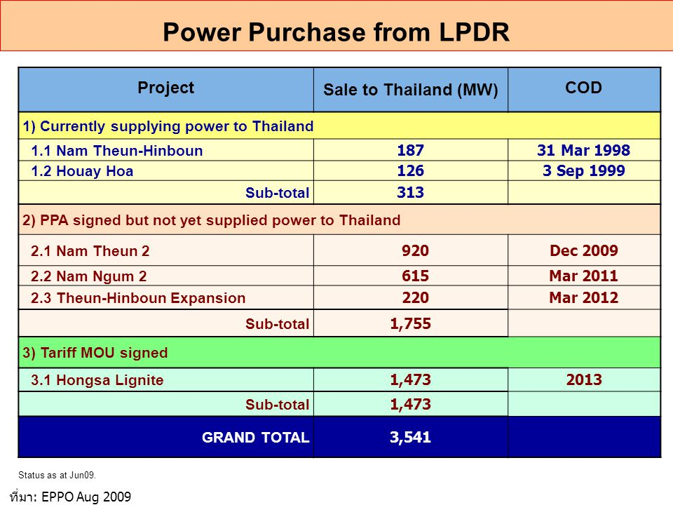 Project Sale to Thailand (MW) COD 1) Currently supplying power to Thailand 1.1 Nam Theun-Hinboun 18731 Mar 1998 1.2 Houay Hoa 1263 Sep 1999 Sub-total 313 2) PPA signed but not yet supplied power to Thailand 2.1 Nam Theun 2 920Dec 2009 2.2 Nam Ngum 2 615Mar 2011 2.3 Theun-Hinboun Expansion 220Mar 2012 Sub-total 1,755 3) Tariff MOU signed 3.1 Hongsa Lignite 1,4732013 Sub-total 1,473 GRAND TOTAL 3,541 Power Purchase from LPDR Status as at Jun09.