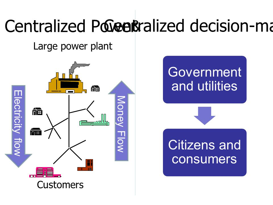 Customers Large power plant Centralized Power Electricity flow Money Flow Centralized decision-making Government and utilities Citizens and consumers &
