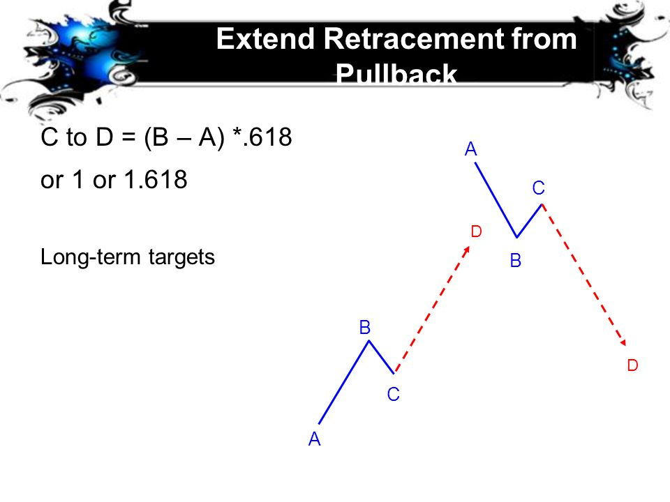 Extend Retracement from Pullback C to D = (B – A) *.618 or 1 or 1.618 Long-term targets A A B B D D C C