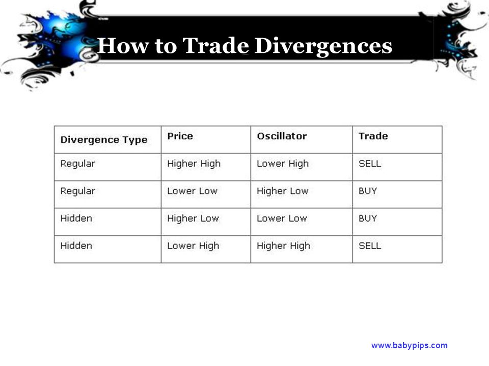How to Trade Divergences www.babypips.com