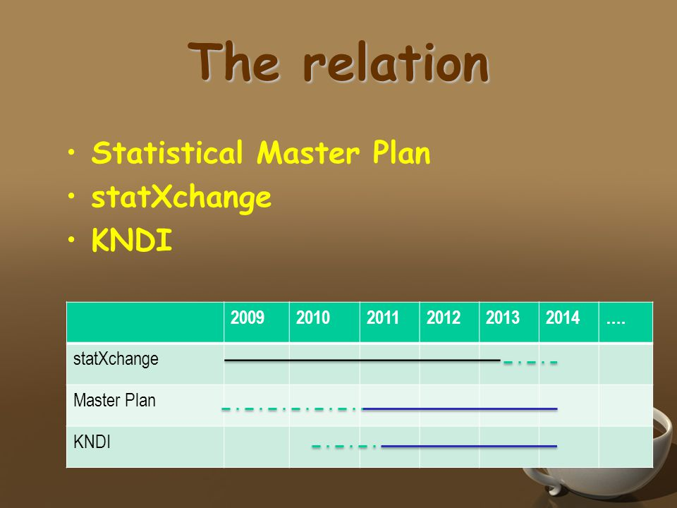 The relation •Statistical Master Plan •statXchange •KNDI 200920102011201220132014…. statXchange Master Plan KNDI