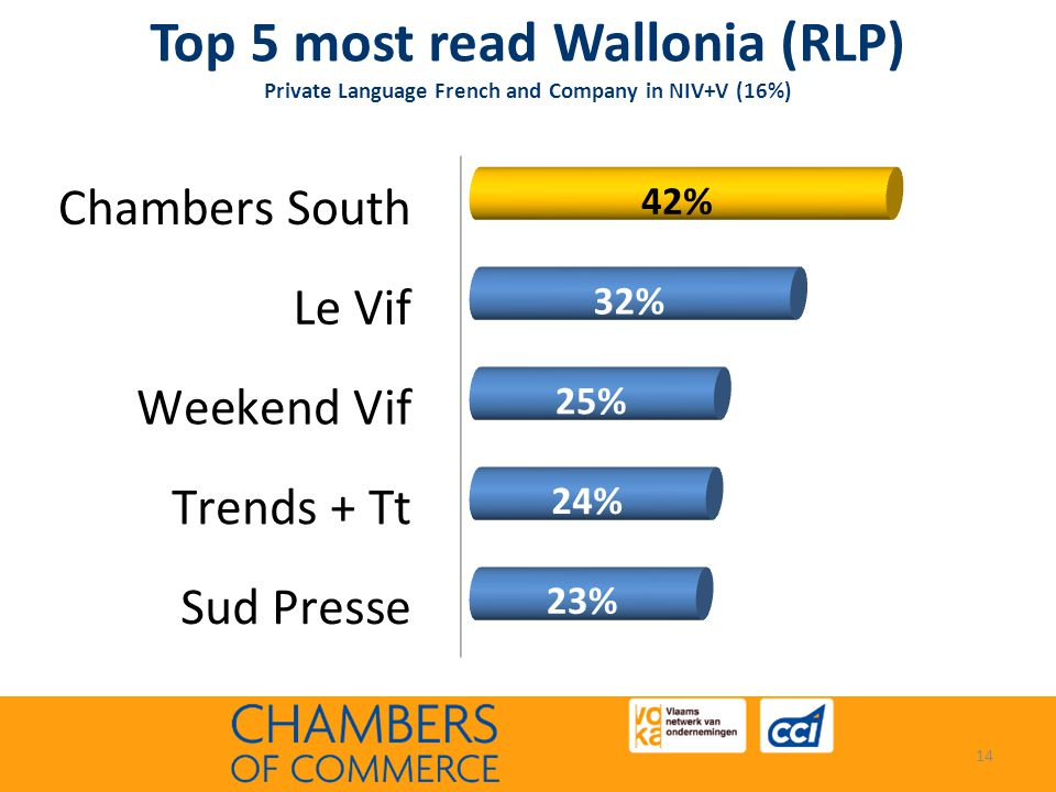 Top 5 most read Wallonia (RLP) Private Language French and Company in NIV+V (16%) 14