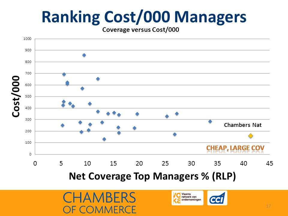 Ranking Cost/000 Managers 17 Chambers Nat