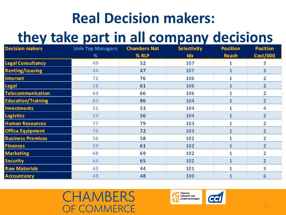 Real Decision makers: they take part in all company decisions 21