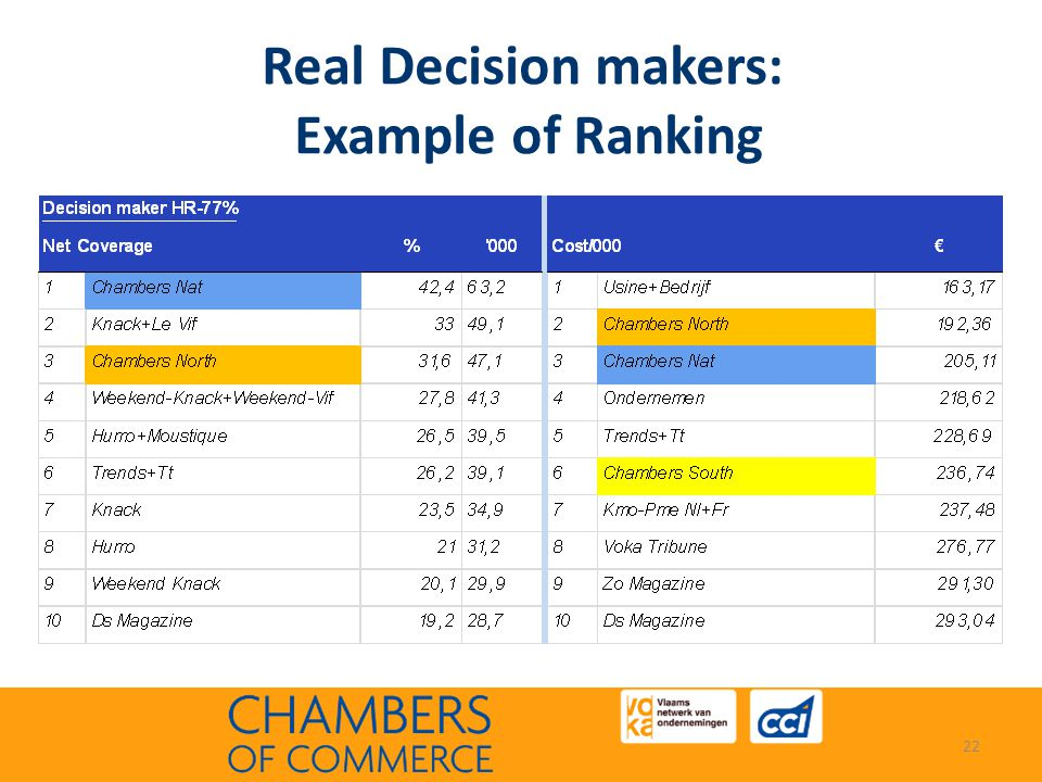 Real Decision makers: Example of Ranking 22