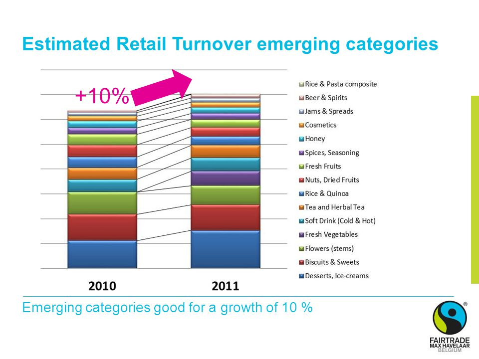 Estimated Retail Turnover emerging categories Emerging categories good for a growth of 10 % +10%
