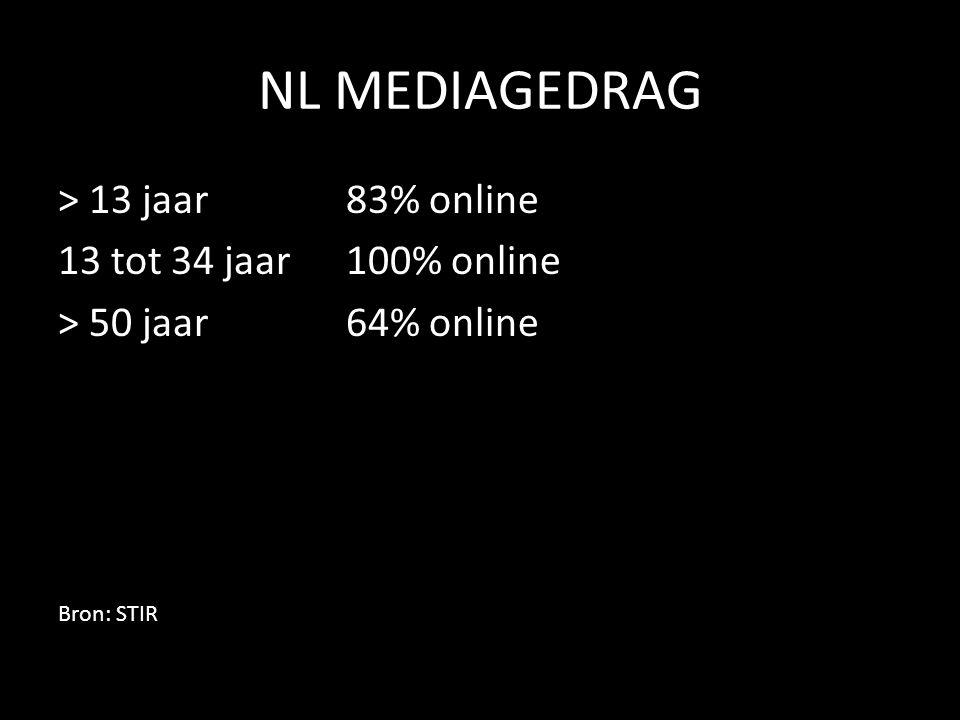 NL MEDIAGEDRAG > 13 jaar 83% online 13 tot 34 jaar 100% online > 50 jaar 64% online Bron: STIR