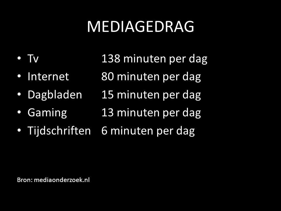 MEDIAGEDRAG • Tv138 minuten per dag • Internet80 minuten per dag • Dagbladen 15 minuten per dag • Gaming13 minuten per dag • Tijdschriften 6 minuten per dag Bron: mediaonderzoek.nl