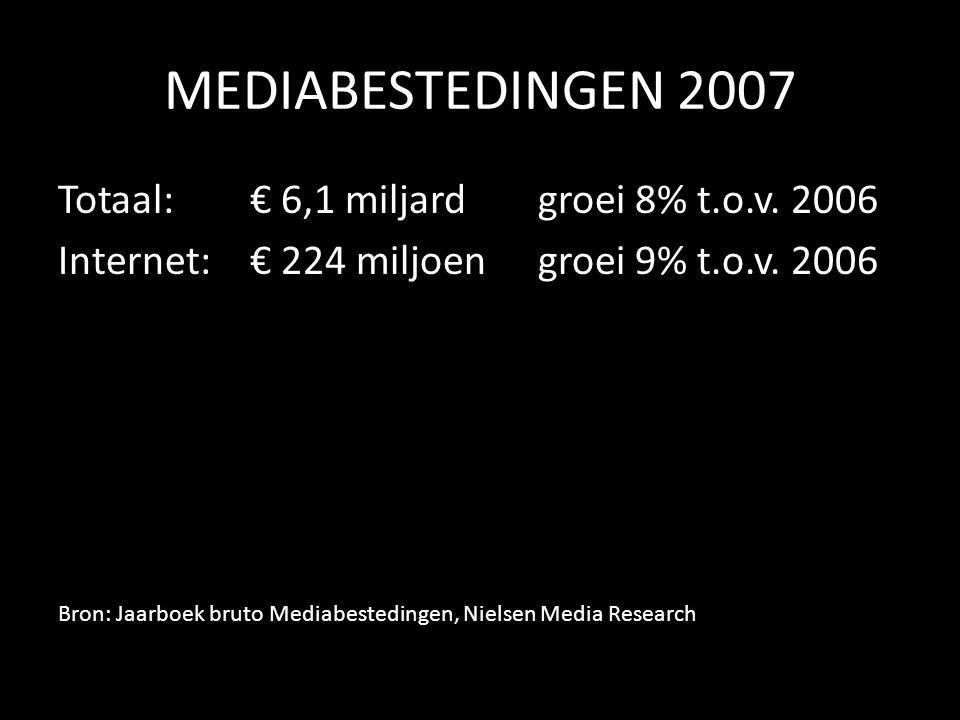 MEDIABESTEDINGEN 2007 Totaal: € 6,1 miljardgroei 8% t.o.v.