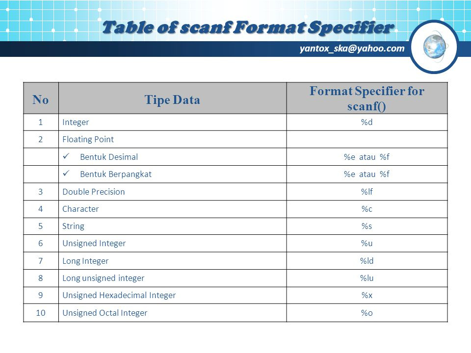 yantox_ska@yahoo.com Table of scanf Format Specifier NoTipe Data Format Specifier for scanf() 1Integer%d 2Floating Point  Bentuk Desimal%e atau %f 