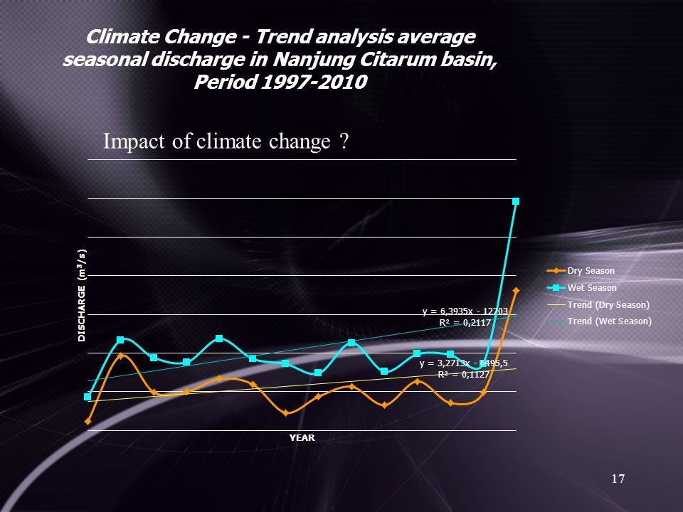 17 Climate Change - Trend analysis average seasonal discharge in Nanjung Citarum basin, Period 1997-2010 Impact of climate change ?