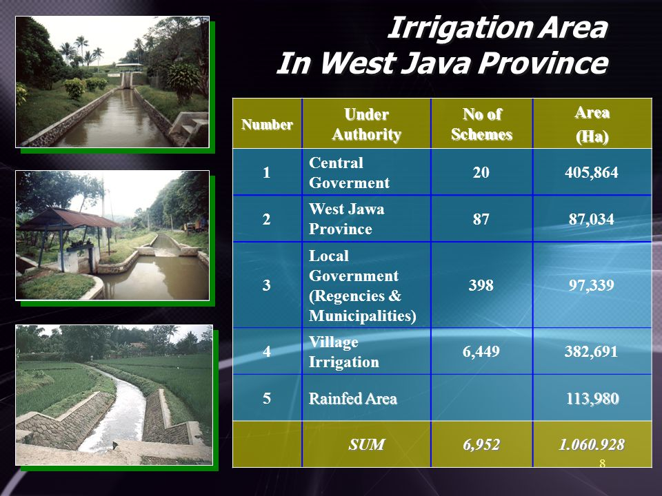Irrigation Area In West Java Province 8Number Under Authority No of Schemes Area(Ha) 1 Central Goverment 20405,864 2 West Jawa Province 8787,034 3 Loc
