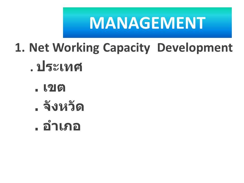 MANAGEMENT 1.Net Working Capacity Development. ประเทศ. เขต. จังหวัด. อำเภอ