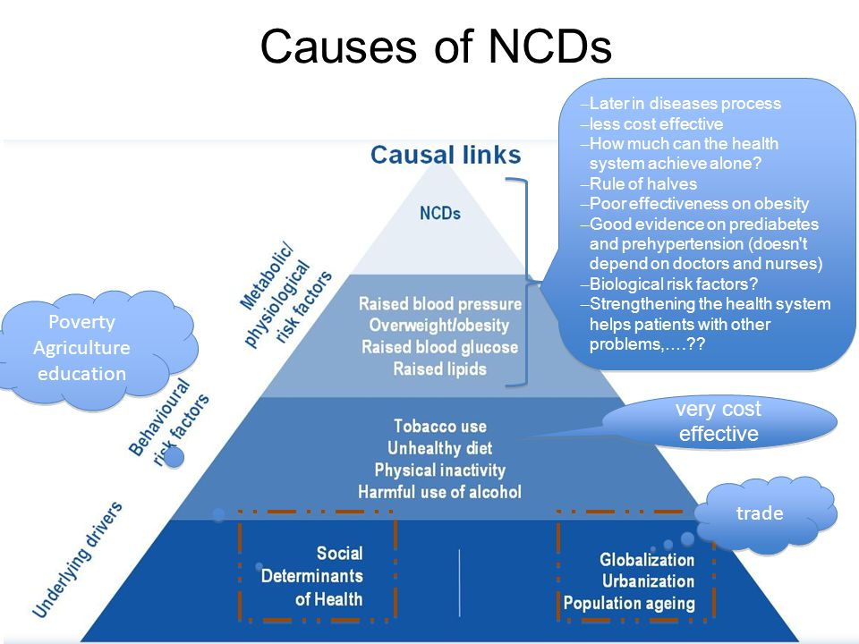 Causes of NCDs very cost effective Poverty Agriculture education Poverty Agriculture education trade – Later in diseases process – less cost effective – How much can the health system achieve alone.