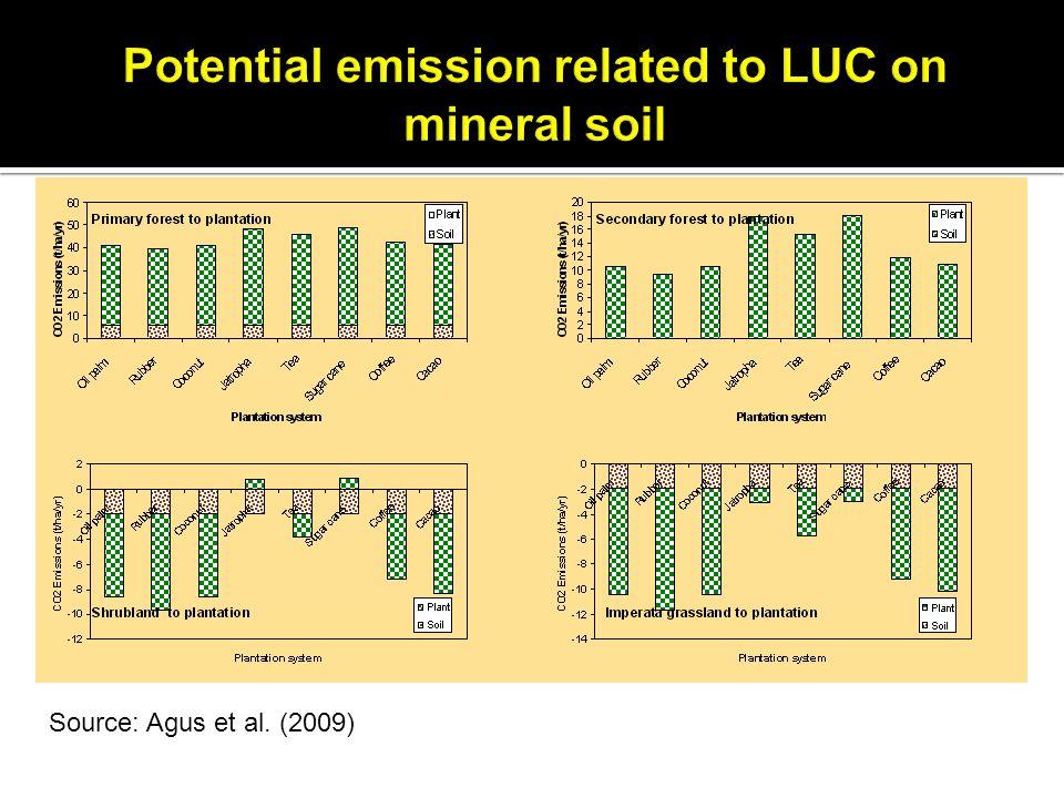 Source: Agus et al. (2009)
