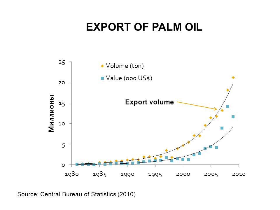 EXPORT OF PALM OIL Source: Central Bureau of Statistics (2010) Export volume
