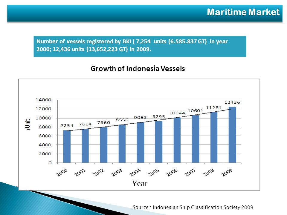 Number of vessels registered by BKI ( 7,254 units (6.585.837 GT) in year 2000; 12,436 units (13,652,223 GT) in 2009.