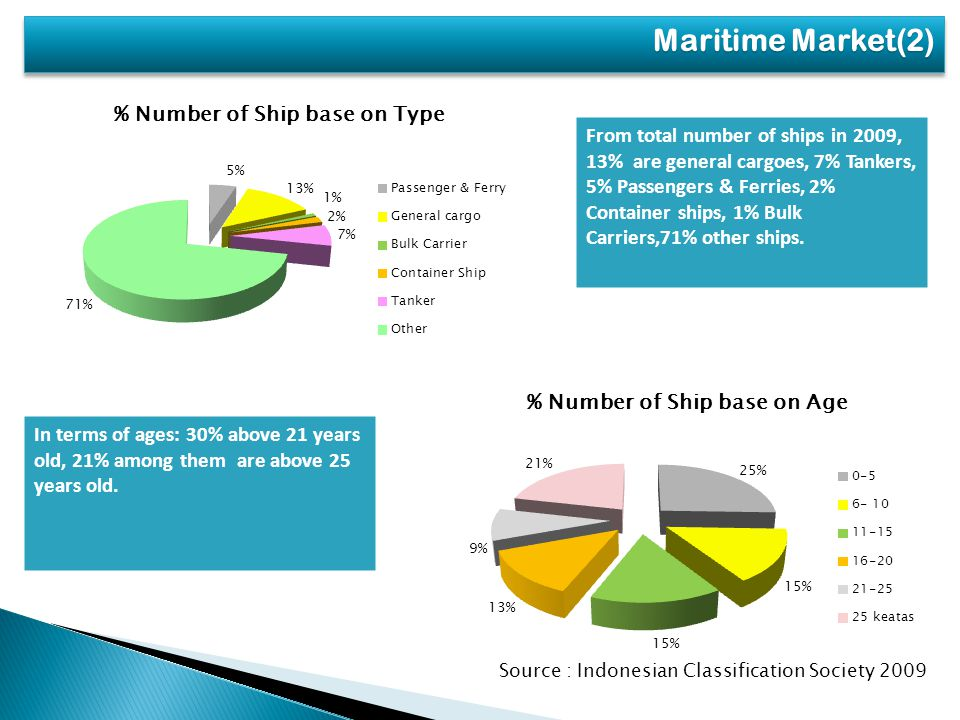 From total number of ships in 2009, 13% are general cargoes, 7% Tankers, 5% Passengers & Ferries, 2% Container ships, 1% Bulk Carriers,71% other ships.