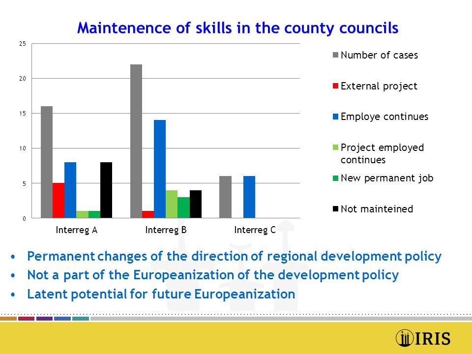 •Permanent changes of the direction of regional development policy •Not a part of the Europeanization of the development policy •Latent potential for future Europeanization