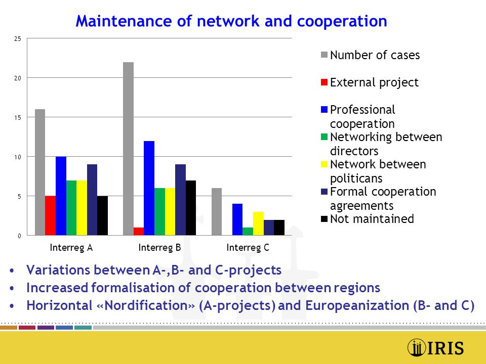 •Variations between A-,B- and C-projects •Increased formalisation of cooperation between regions •Horizontal «Nordification» (A-projects) and Europeanization (B- and C)