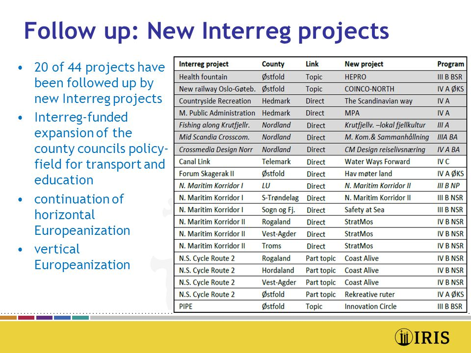 Follow up: New Interreg projects •20 of 44 projects have been followed up by new Interreg projects •Interreg-funded expansion of the county councils policy- field for transport and education •continuation of horizontal Europeanization •vertical Europeanization Deltakernes posisjon og integrering i den øvrige organisasjonen