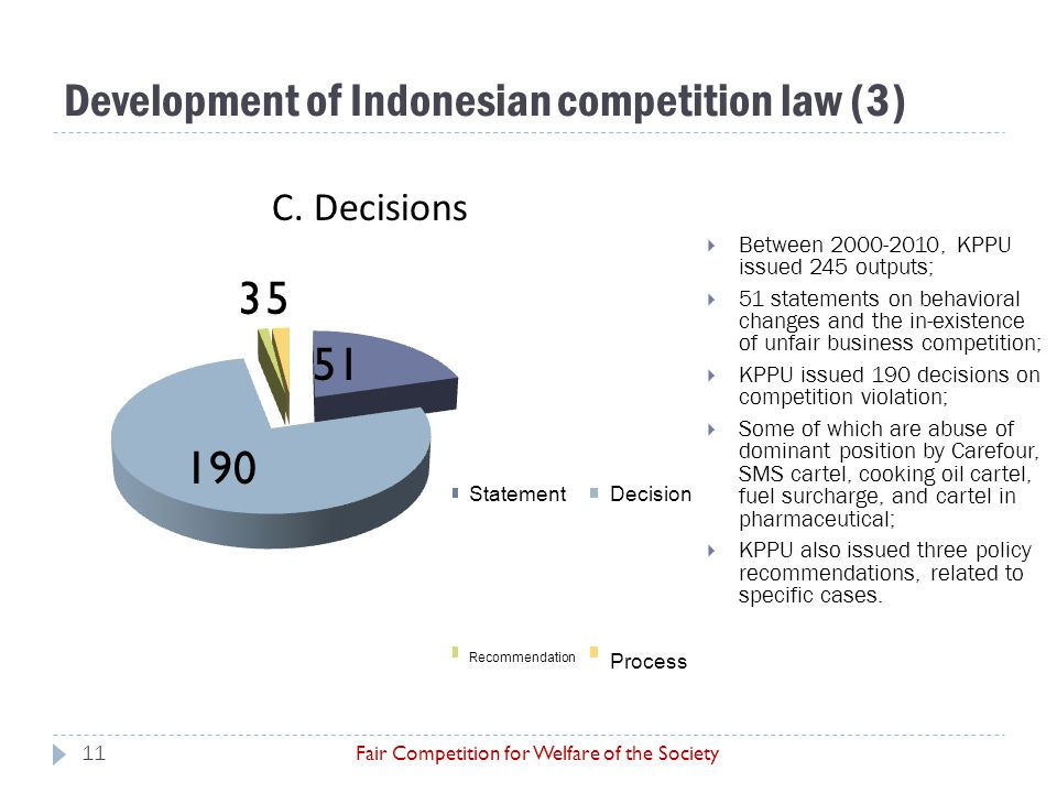 Development of Indonesian competition law (3) Fair Competition for Welfare of the Society  Between 2000-2010, KPPU issued 245 outputs;  51 statement