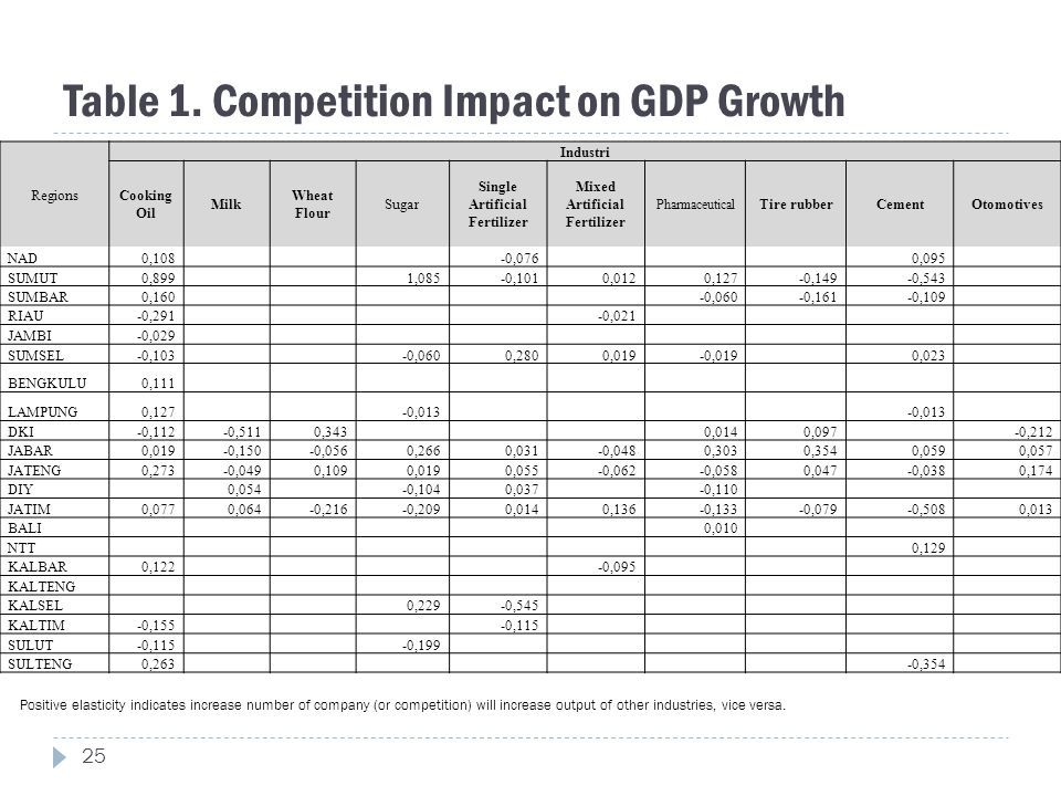 Table 1. Competition Impact on GDP Growth Regions Industri Cooking Oil Milk Wheat Flour Sugar Single Artificial Fertilizer Mixed Artificial Fertilizer