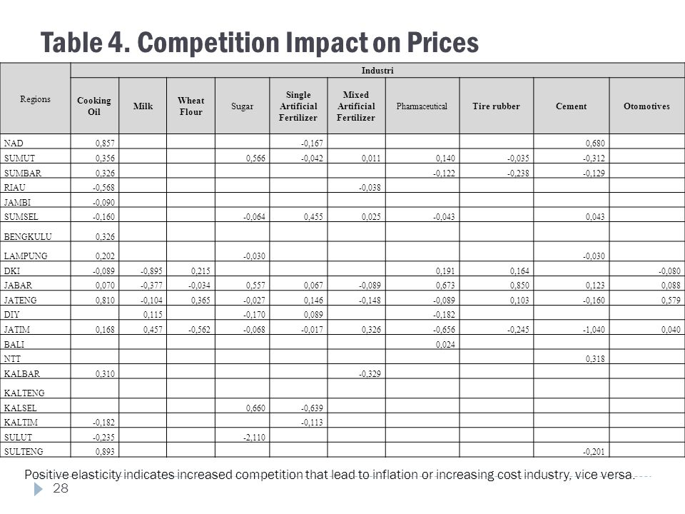Table 4. Competition Impact on Prices Regions Industri Cooking Oil Milk Wheat Flour Sugar Single Artificial Fertilizer Mixed Artificial Fertilizer Pha