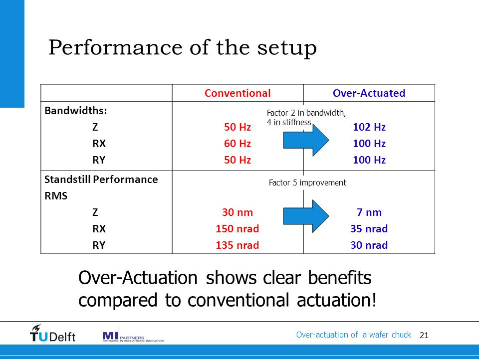 21 Titel van de presentatie Performance of the setup ConventionalOver-Actuated Bandwidths: Z RX RY 50 Hz 60 Hz 50 Hz 102 Hz 100 Hz Standstill Performance RMS Z RX RY 30 nm 150 nrad 135 nrad 7 nm 35 nrad 30 nrad Factor 2 in bandwidth, 4 in stiffness Factor 5 improvement Over-Actuation shows clear benefits compared to conventional actuation.
