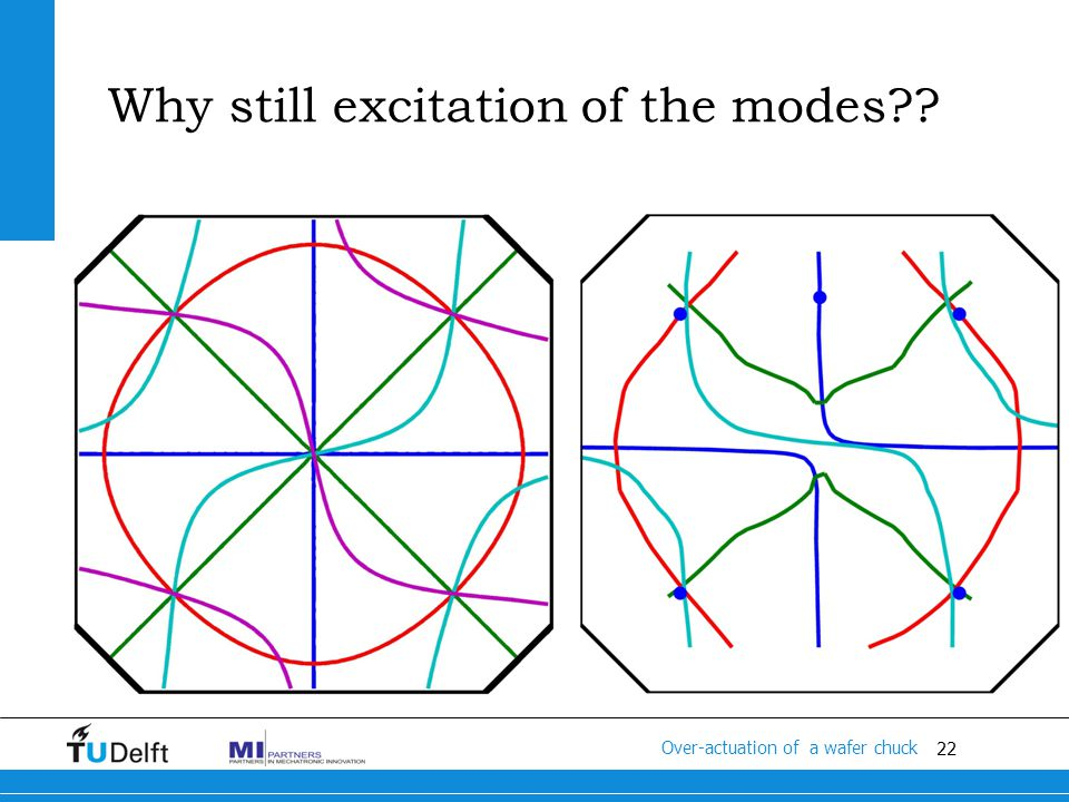 22 Titel van de presentatie Modal analysis Over-actuation of a wafer chuck Why still excitation of the modes
