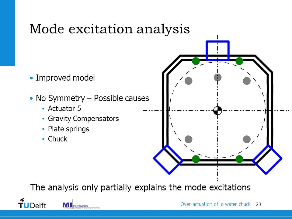 23 Titel van de presentatie •Improved model •No Symmetry – Possible causes • Actuator 5 • Gravity Compensators • Plate springs • Chuck The analysis only partially explains the mode excitations Over-actuation of a wafer chuck Mode excitation analysis