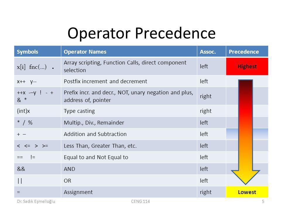 Operator Precedence SymbolsOperator NamesAssoc.Precedence x[i] fnc(…).