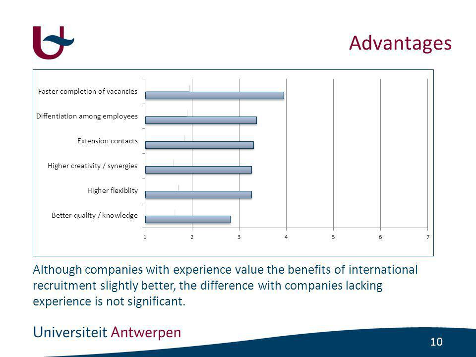 10 Advantages Although companies with experience value the benefits of international recruitment slightly better, the difference with companies lackin