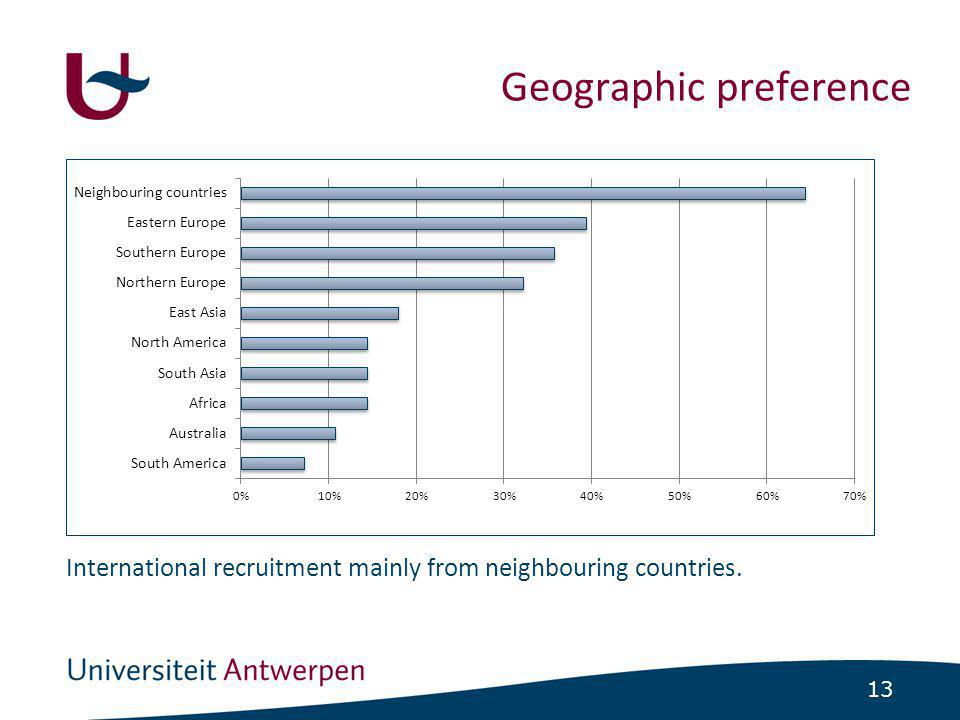 13 Geographic preference International recruitment mainly from neighbouring countries.