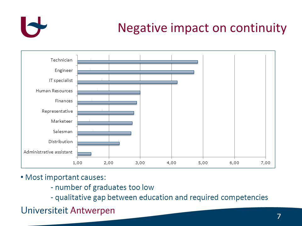 7 Negative impact on continuity • Most important causes: - number of graduates too low - qualitative gap between education and required competencies