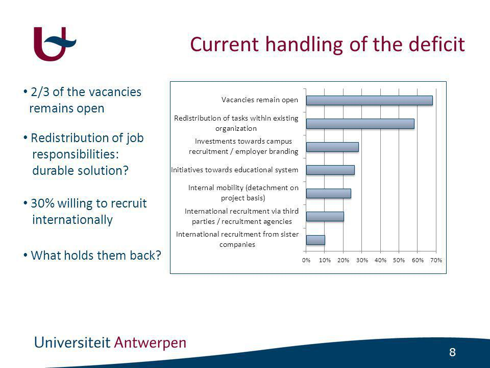19 •Divided opinions regarding the added value of an external recruitment agency -Survey: moderate satisfaction of international recruitment -Case-study: high satisfaction of international recruitment  potential obstacles can be overcome.