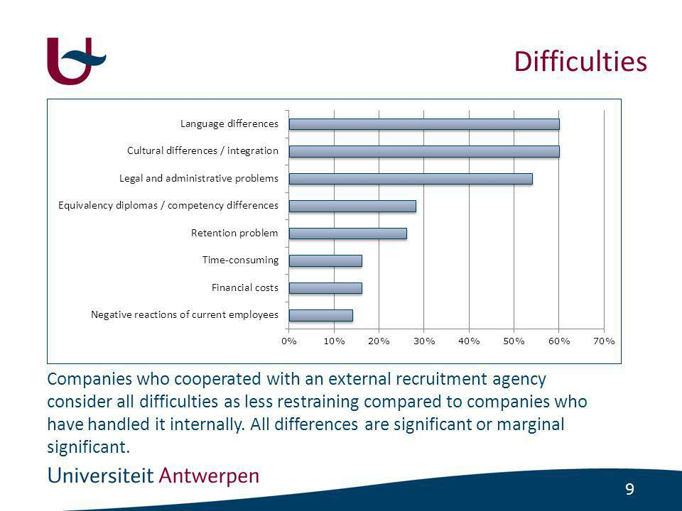 9 Difficulties Companies who cooperated with an external recruitment agency consider all difficulties as less restraining compared to companies who have handled it internally.