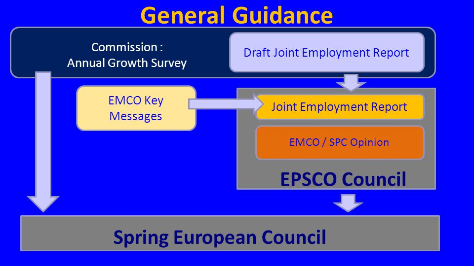 Commission : Annual Growth Survey General Guidance Draft Joint Employment Report EMCO Key Messages Joint Employment Report EMCO / SPC Opinion EPSCO Co