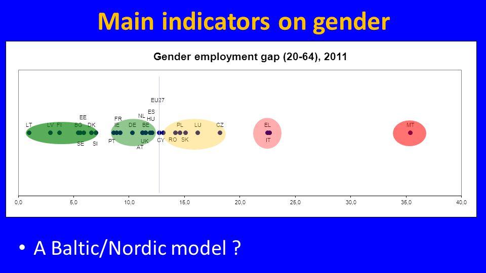 Main indicators on gender • A Baltic/Nordic model ?