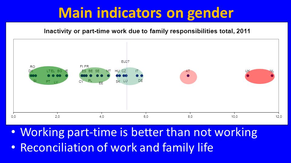 • Working part-time is better than not working • Reconciliation of work and family life Main indicators on gender