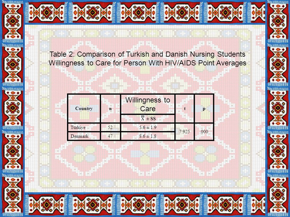 Countryn Willingness to Care tp ± SS Türkiye525.6 ± 1.9 7.925.000 Denmark478.6 ± 1.8 Table 2: Comparison of Turkish and Danish Nursing Students Willingness to Care for Person With HIV/AIDS Point Averages