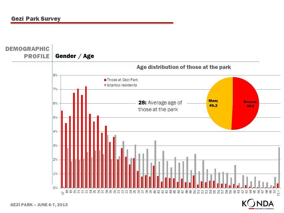 GEZİ PARK – JUNE 6-7, 2013 Gender / Age DEMOGRAPHIC PROFILE 28: Average age of those at the park Gezi Park Survey
