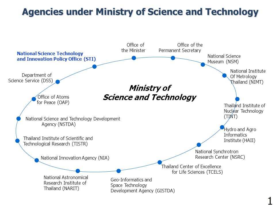 10 Agencies under Ministry of Science and Technology Office of the Minister National Science and Technology Development Agency (NSTDA) National Synchr