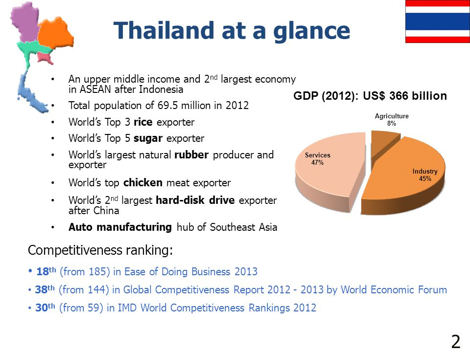 Thailand at a glance • An upper middle income and 2 nd largest economy in ASEAN after Indonesia • Total population of 69.5 million in 2012 • World's T