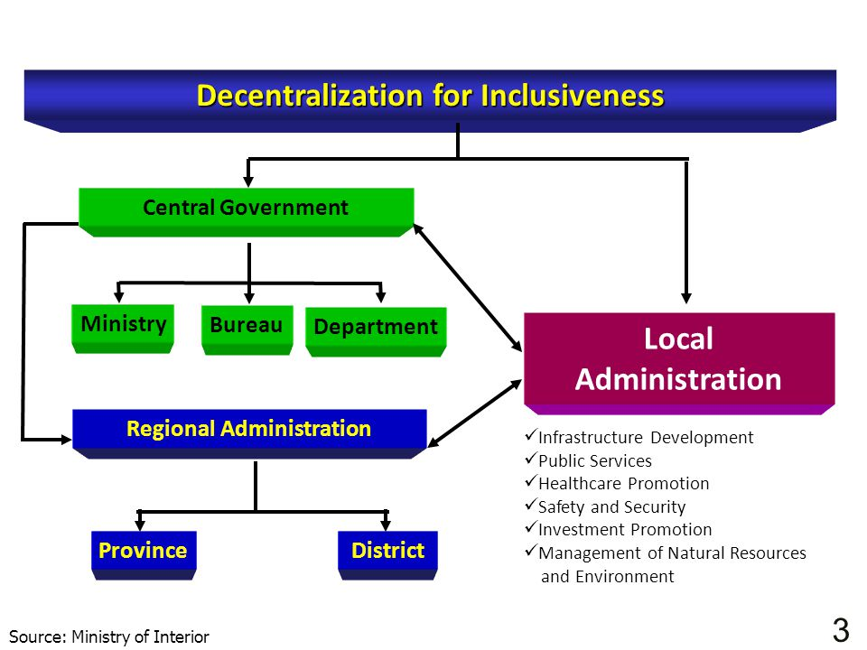 Central Government Decentralization for Inclusiveness Regional Administration Local Administration ProvinceDistrict Ministry Bureau Department Source: