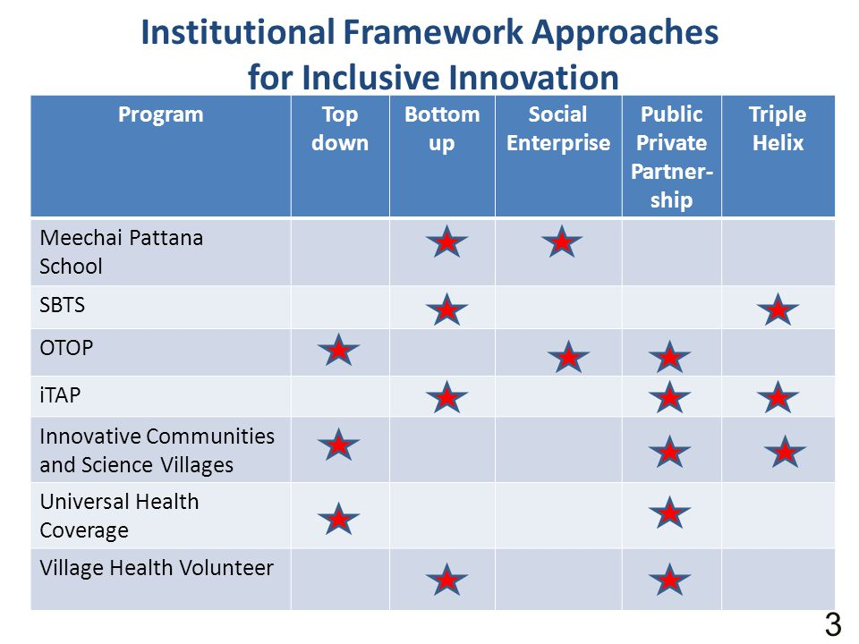 Institutional Framework Approaches for Inclusive Innovation ProgramTop down Bottom up Social Enterprise Public Private Partner- ship Triple Helix Meec
