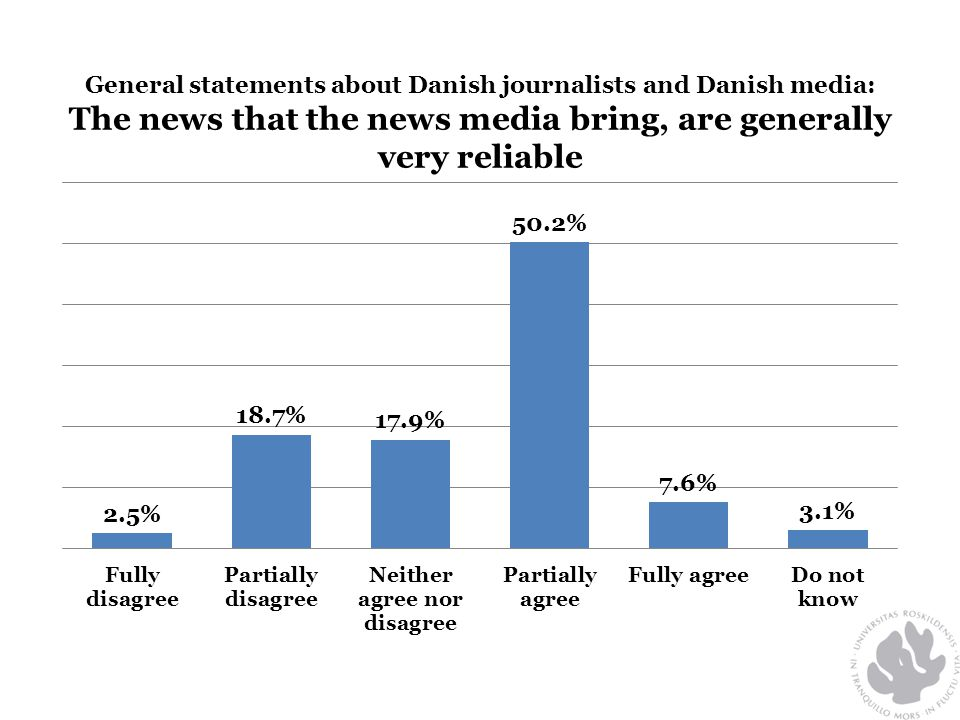 General statements about Danish journalists and Danish media: The news that the news media bring, are generally very reliable